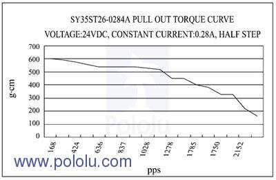 motor tork/pps (saniyede gönderilen puls sayısı) grafiği